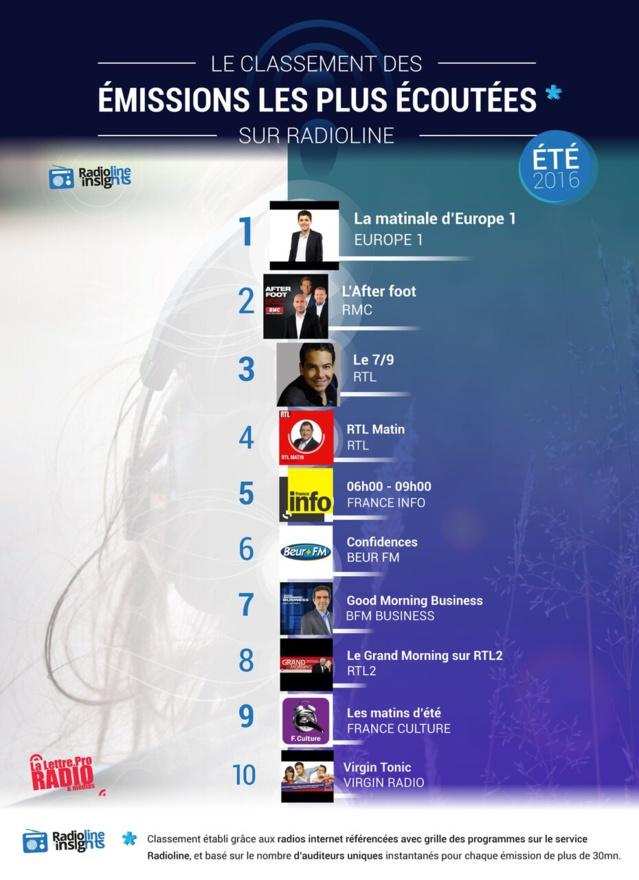 #RadiolineInsights : le classement des émissions les plus é...<br /><br />Source : <a href=