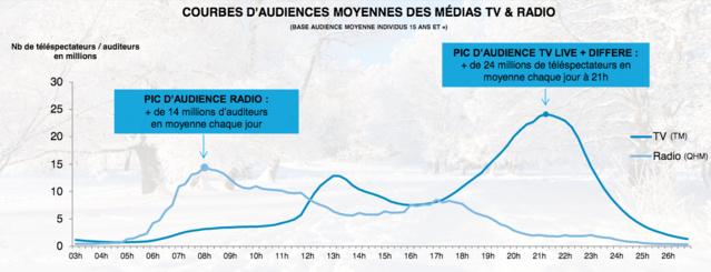 """Une nouvelle offre """"Radio, TNT et digital"""" chez TF1 Pub"""