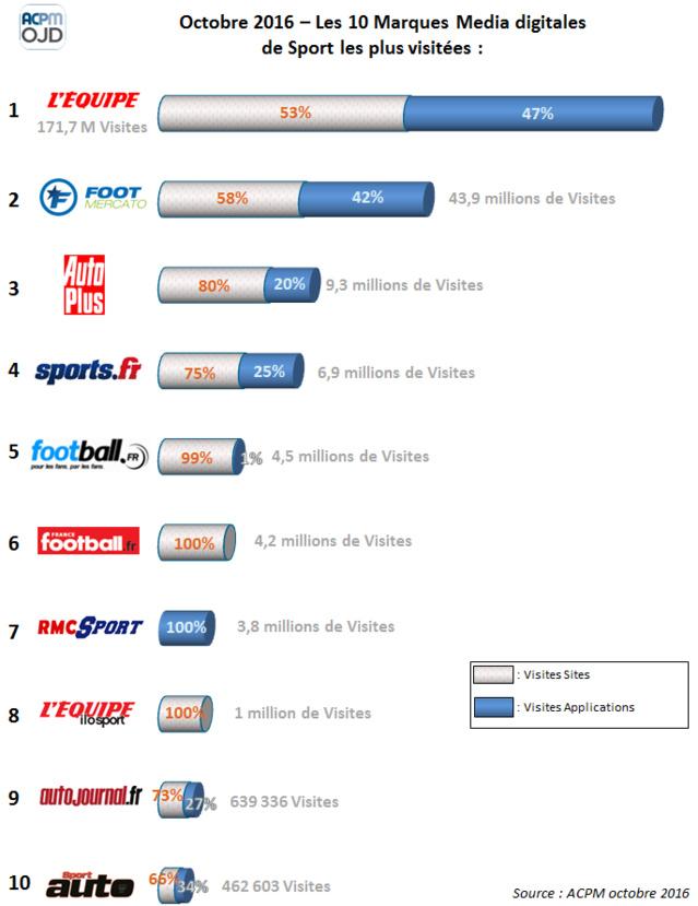 Voici les 10 marques médias digitales de sport