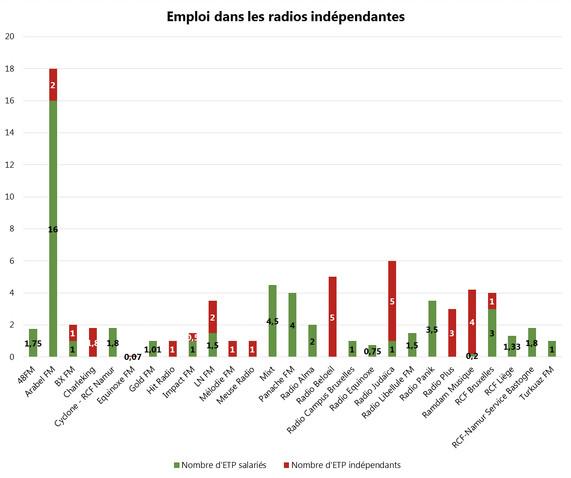 Économie et emploi dans les radios privées belges francophones