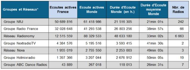 ACPM : Radio France et NextRadioTV entrent dans les classements