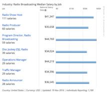 Aux États-Unis, combien gagne un animateur radio ?