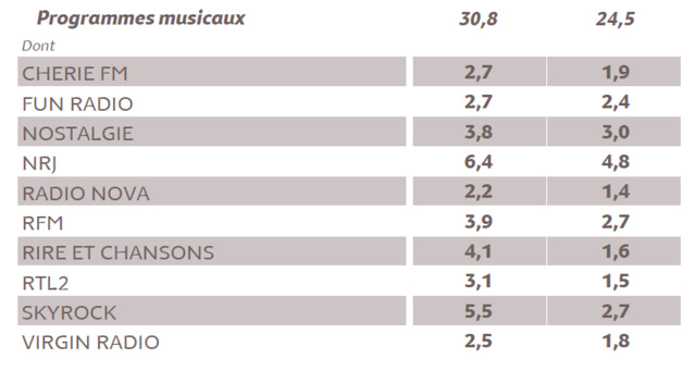 L'audience de la radio en Ile-de-France