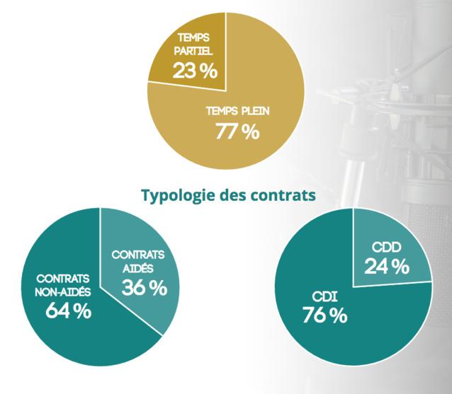 Etat des lieux des radios associatives en Pays de la Loire