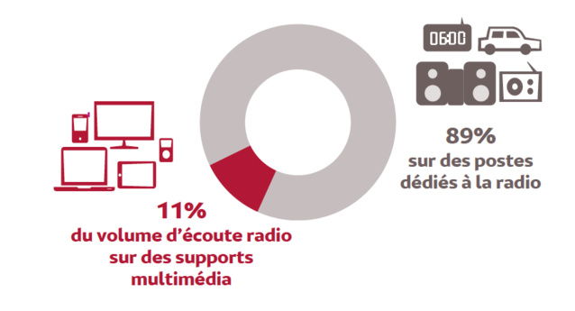Source : Médiamétrie – 126 000 Radio / Global Radio – septembre octobre 2016