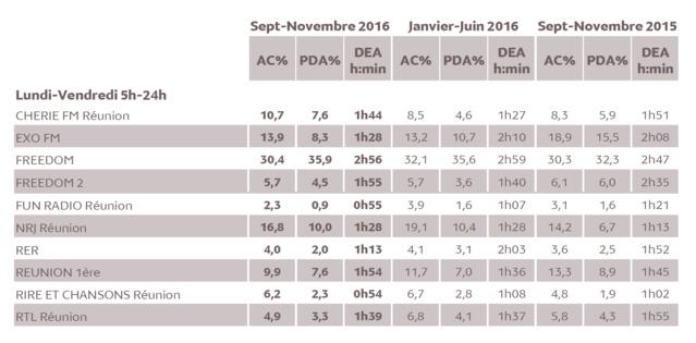 Source : Médiamétrie - Métridom Réunion Septembre-Novembre 2016 - 13 ans et plus - Copyright Médiamétrie - Tous droits réservés