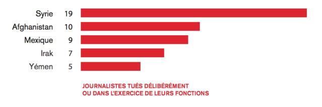 En 2016, 57 journalistes ont été tués dans l'exercice de leurs fonctions