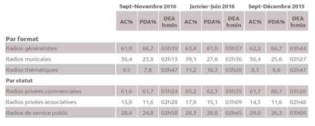 Source : Médiamétrie - Métridom - Septembre-Novembre 2016 - 13 ans et plus - Copyright Médiamétrie - Tous droits réservés