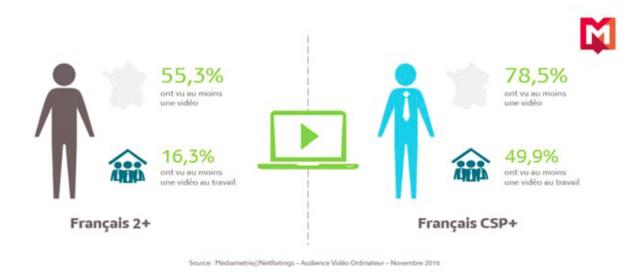 """L'audience """"Vidéo Ordinateur"""" en France en novembre 2016"""