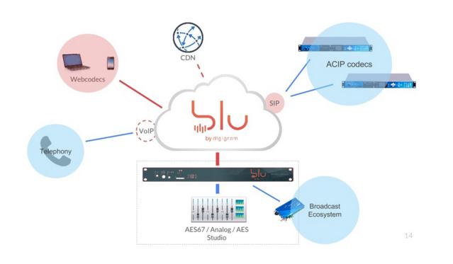 Digigram lance blu, un multiplex de contribution dans le Cloud