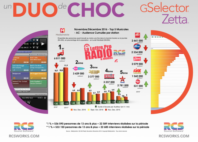 Diagramme exclusif LLP/RCS GSelector 4 - TOP 5 radios Musicales...<br /><br />Source : <a href=