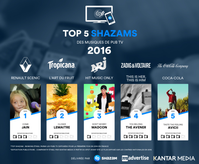 Quelles sont les musiques de pub les plus shazamées ?