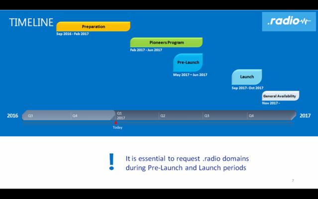"Lancement des adresses web en "".radio"" au Salon de la Radio"