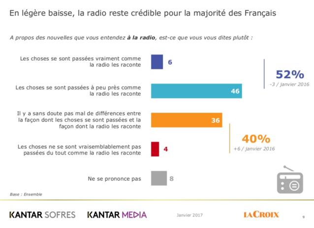 La radio reste un média crédible