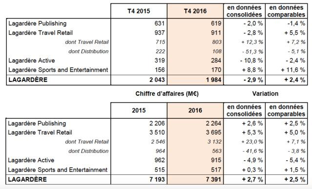 Croissance publicitaire des radios de Lagardère