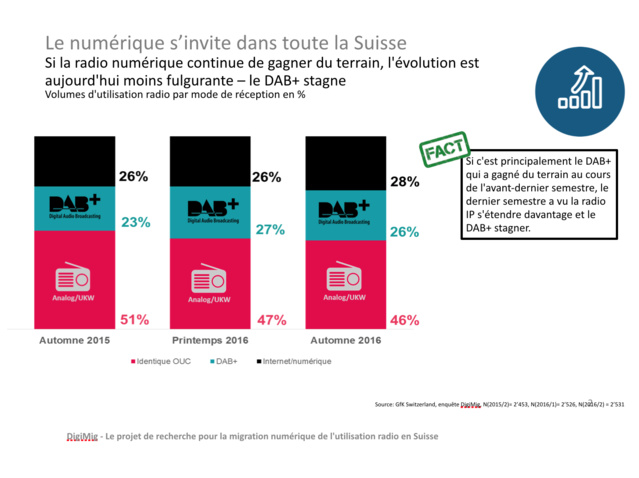 Le numérique s'invite dans toute la Suisse