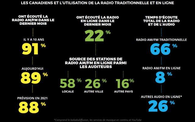 Les Canadiens et la radio