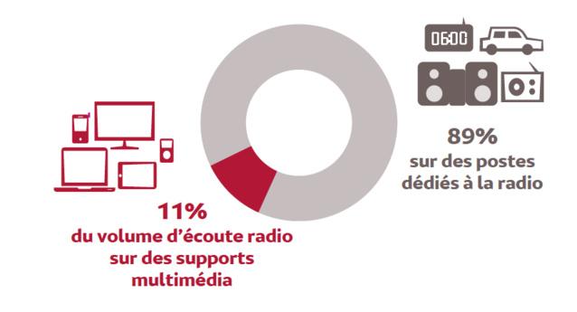 Source : Médiamétrie – 126 000 Radio / Global Radio – septembre octobre 2016