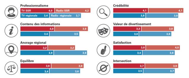 L'appréciation d'après les dimensions d'appréciation 2016