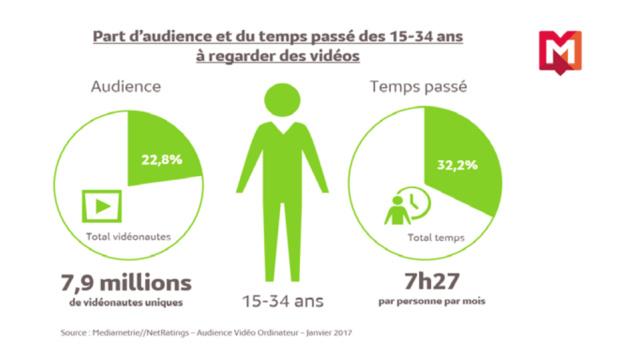 Les jeunes passent près de 7h30 par mois à regarder des vidéos