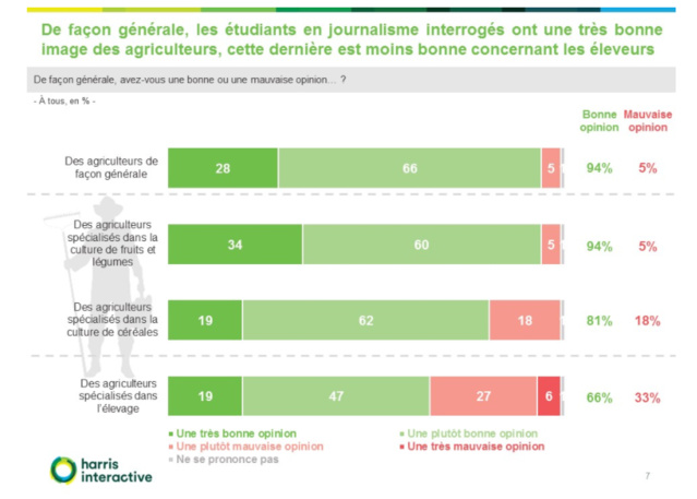 Les étudiants en journalisme jugent l'agriculture