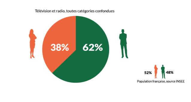 """Des femmes toujours sous-représentées sur les antennes (TV et radio), en particulier dans les catégories """"experts"""" et """"invités politiques"""""""