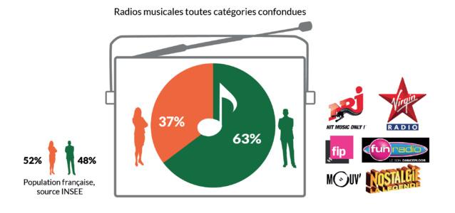 Seulement 36% de femmes à la radio