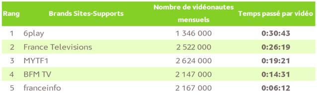Source : Mediametrie//NetRatings – Audience Vidéo Ordinateur – Tous lieux de connexion – France – février 2017 – Base : 2 ans et plus – Copyright Médiamétrie – Tous droits réservés