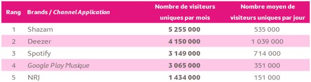 1 Français sur 3 sur les sites et applications de musique