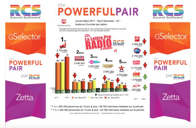 Diagramme exclusif LLP/RCS GSelector 4 - TOP 5 radios Musicales en L...<br /><br />Source : <a href=