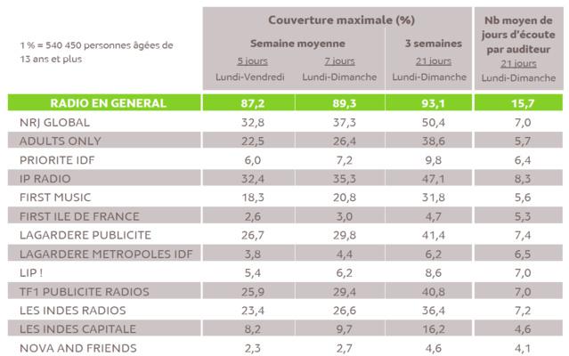 Source : Médiamétrie - Panel Radio 2016/2017 - Copyright Médiamétrie - Tous droits réservés