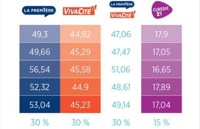 Selon le CSA, la RTBF respecte ses quotas francophones, en dépassant aisément le seuil imposé aux chaines généralistes et affiche, malgré une légère baisse en 2014, une belle stabilité sur Classic21