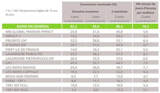 Source : Médiamétrie - Panel Radio Ile de France 2016/2017 - Copyright Médiamétrie - Tous droits réservés