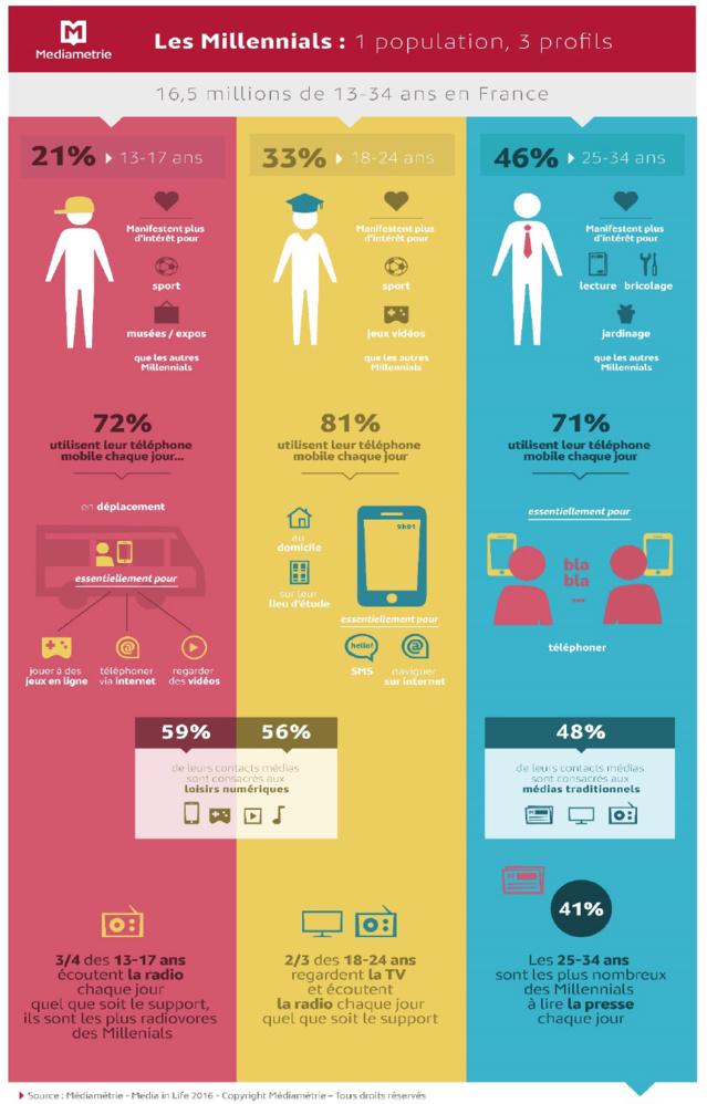 Les Millennials, qui sont-ils vraiment ?