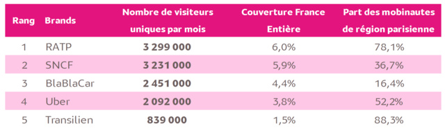 L'info trafic toujours source d'audience