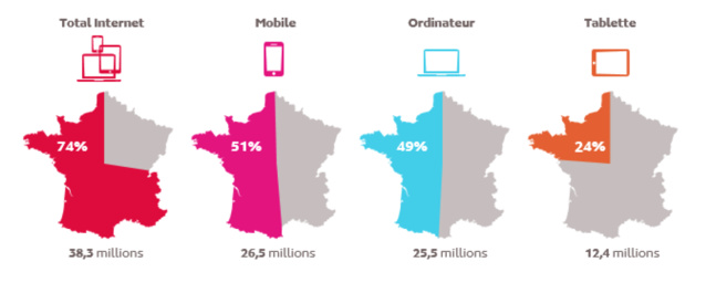 Source : Médiamétrie et Mediametrie//NetRatings – Audience Internet Global – France – mars 2017 – Base : 15 ans et plus – Copyright Mediametrie//NetRatings - Tous droits réservés
