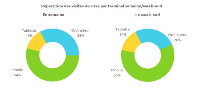 Source : Médiamétrie - eStat'Web – Avril 2017- Copyright Médiamétrie - Tous droits réservés