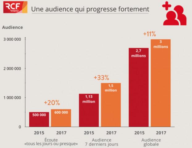 Audience en hausse pour le réseau RCF