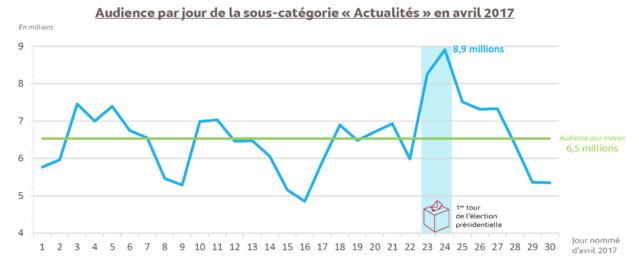 Source : Mediametrie//NetRatings – Tous lieux de connexion – Applications Internet incluses – France – avril 2017 – Base : 2 ans et plus – Copyright Médiamétrie – Tous droits réservés