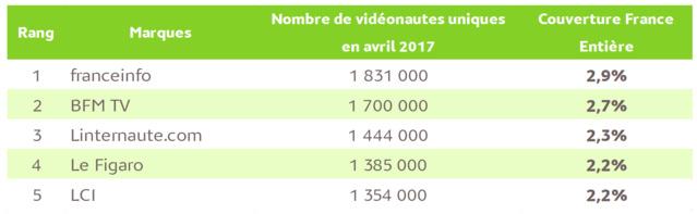 9.9 millions de vidéonautes sur les sites d'Actualités