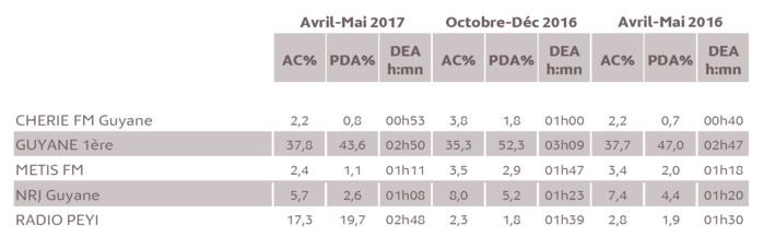 Source : Médiamétrie - Métridom Guyane Avril-Mai 2017 - 13 ans et plus - Copyright Médiamétrie - Tous droits réservés