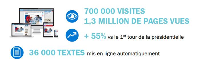 Législatives : record de fréquentation sur francebleu.fr