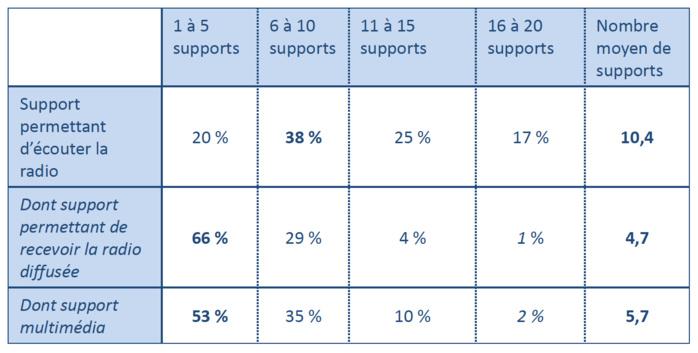 Le nombre moyen de supports dédiés à la radio reste tendanciellement stable. En 2012, il était de 4,9 par individu © CSA