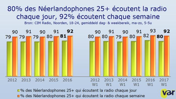 Chaque semaine, 92% des Flamands écoutent la radio