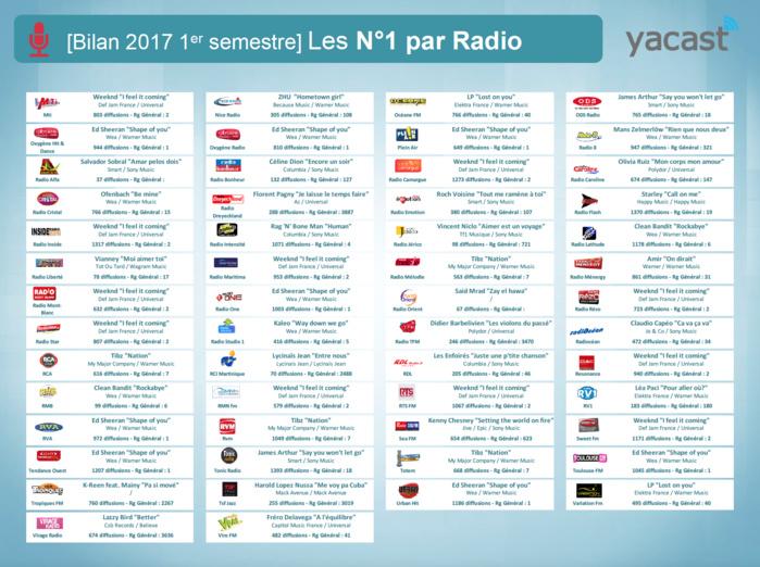 Yacast fait le bilan du 1er semestre 2017