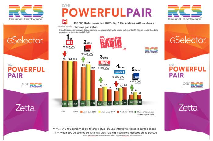 Diagramme exclusif LLP/RCS GSelector 4 - TOP 5 radios Généralistes en Lundi-Vendredi - 126 000 Radio Avril-Juin 2017
