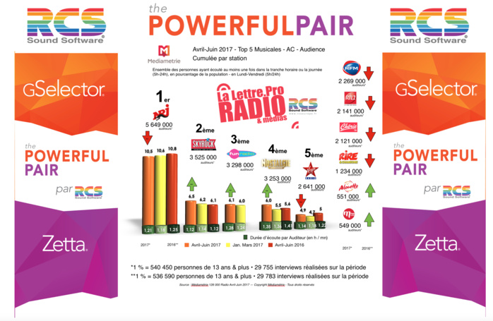 Diagramme exclusif LLP/RCS GSelector 4 - TOP 5 radios Musicales en Lun...<br /><br />Source : <a href=