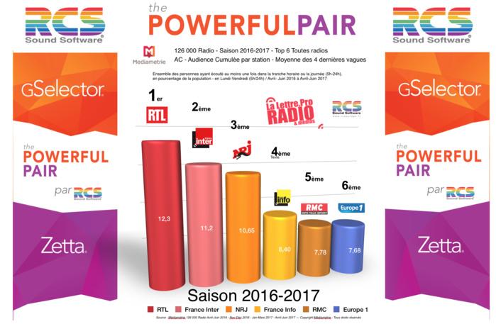 Saison 2016-2017 - TOP 6 toutes radios confondues en Lundi-Vendredi - Moyenne des 4 dernières vagues - 126 000 Radio