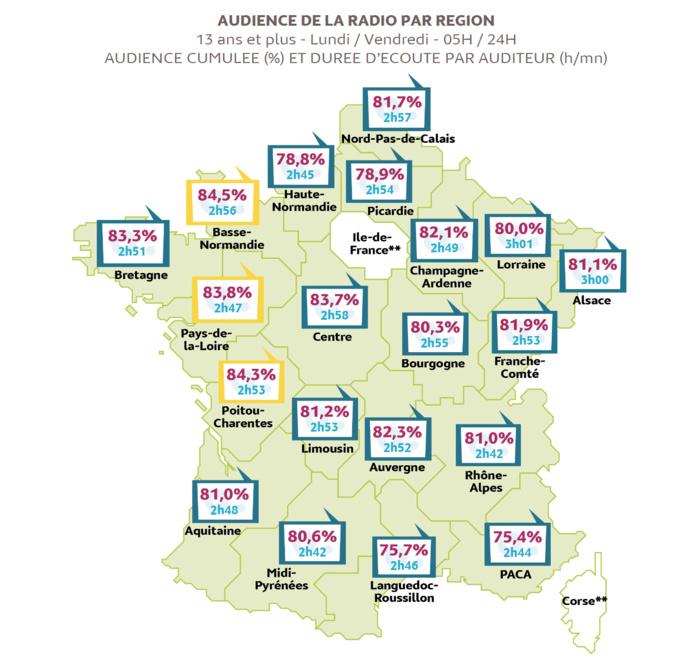 Médiamétrie publie les résultats d'audience de la Radio sur la période septembre 2016 – juin 2017 dans 20 régions, 69 départements et 97 agglomérations.