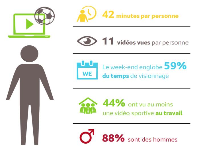La consommation de vidéos sportives sur ordinateur chez les 35-49 ans en juin 2017